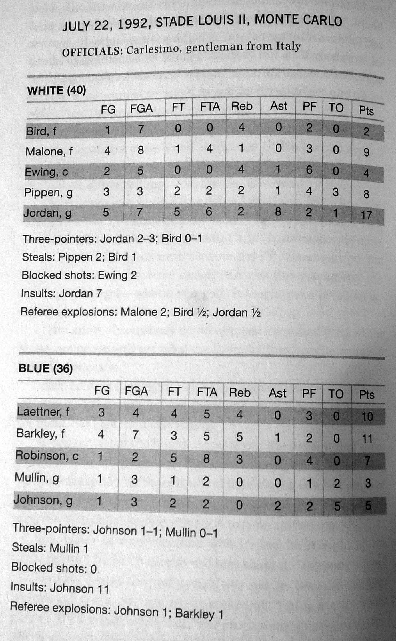 dream-team_the-best-game-stats
