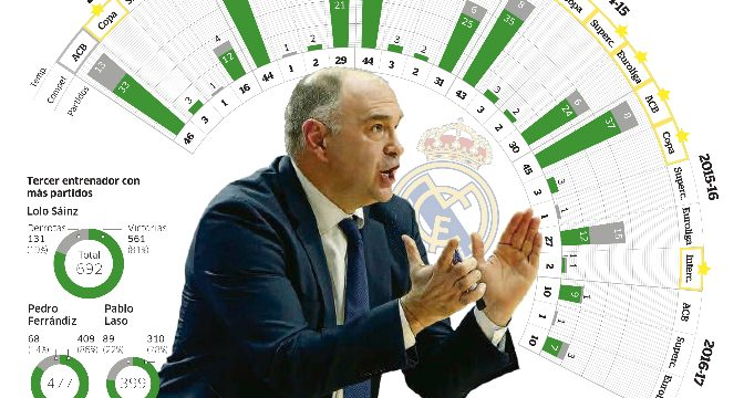 Real Madrid: Pablo Laso, 400 puta